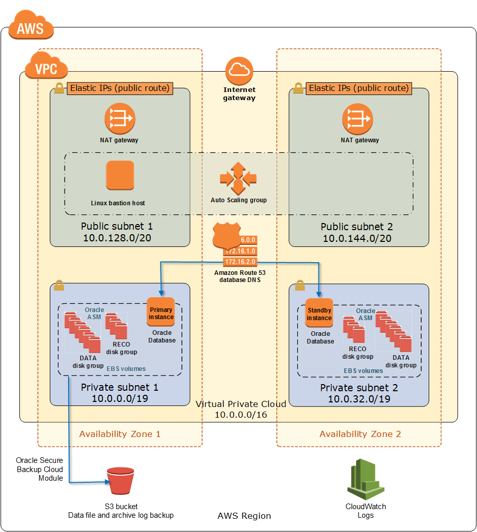 Quick Start Architecture For Oracle Database High Availability
