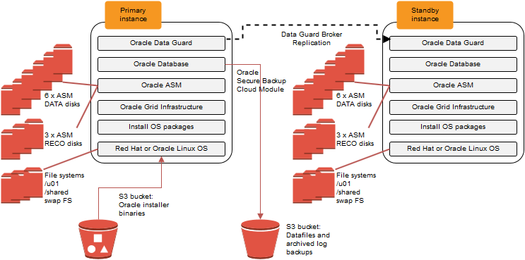 Planning The Deployment Oracle Database On Aws