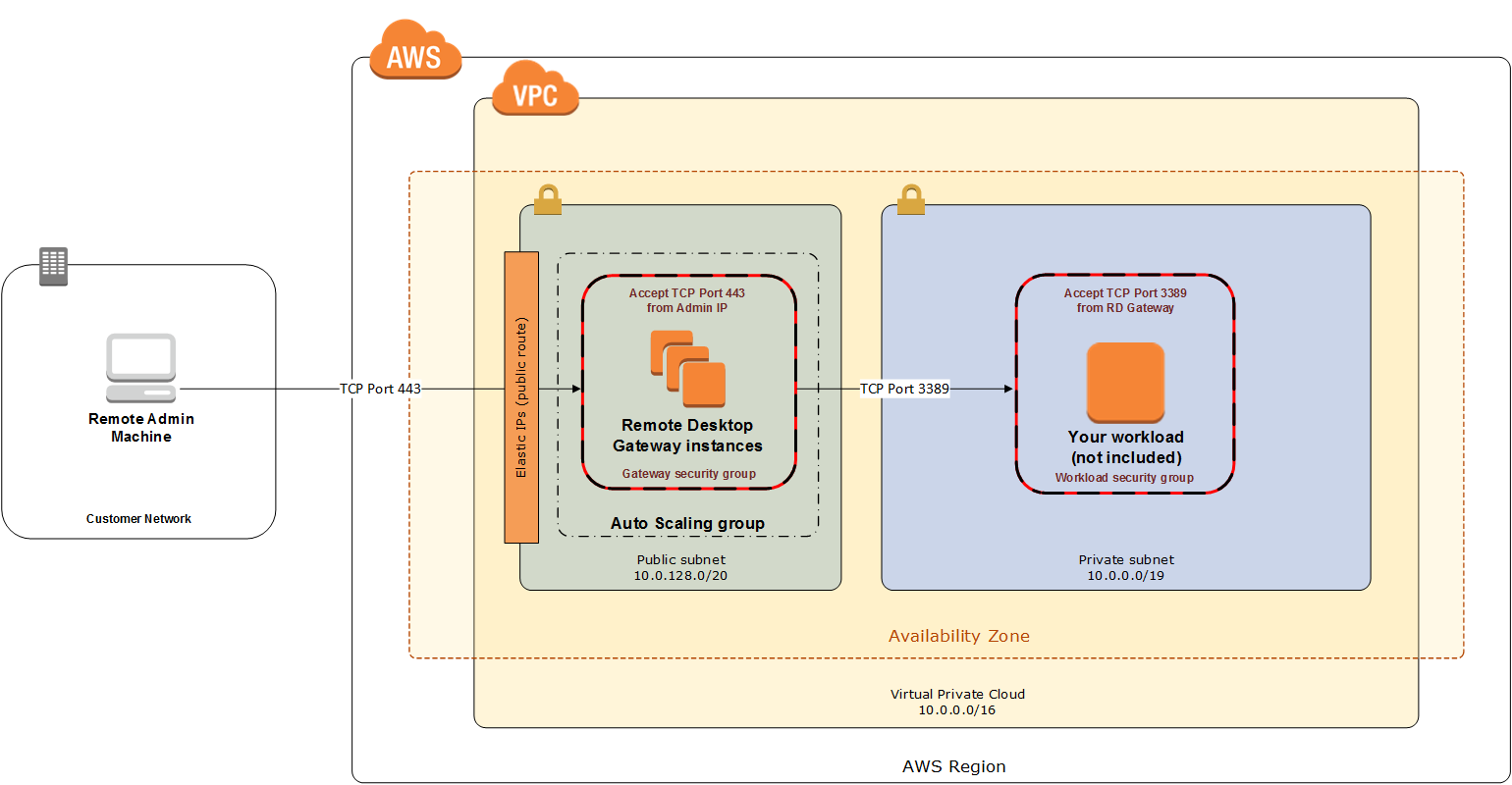 Architecture - RD Gateway on AWS