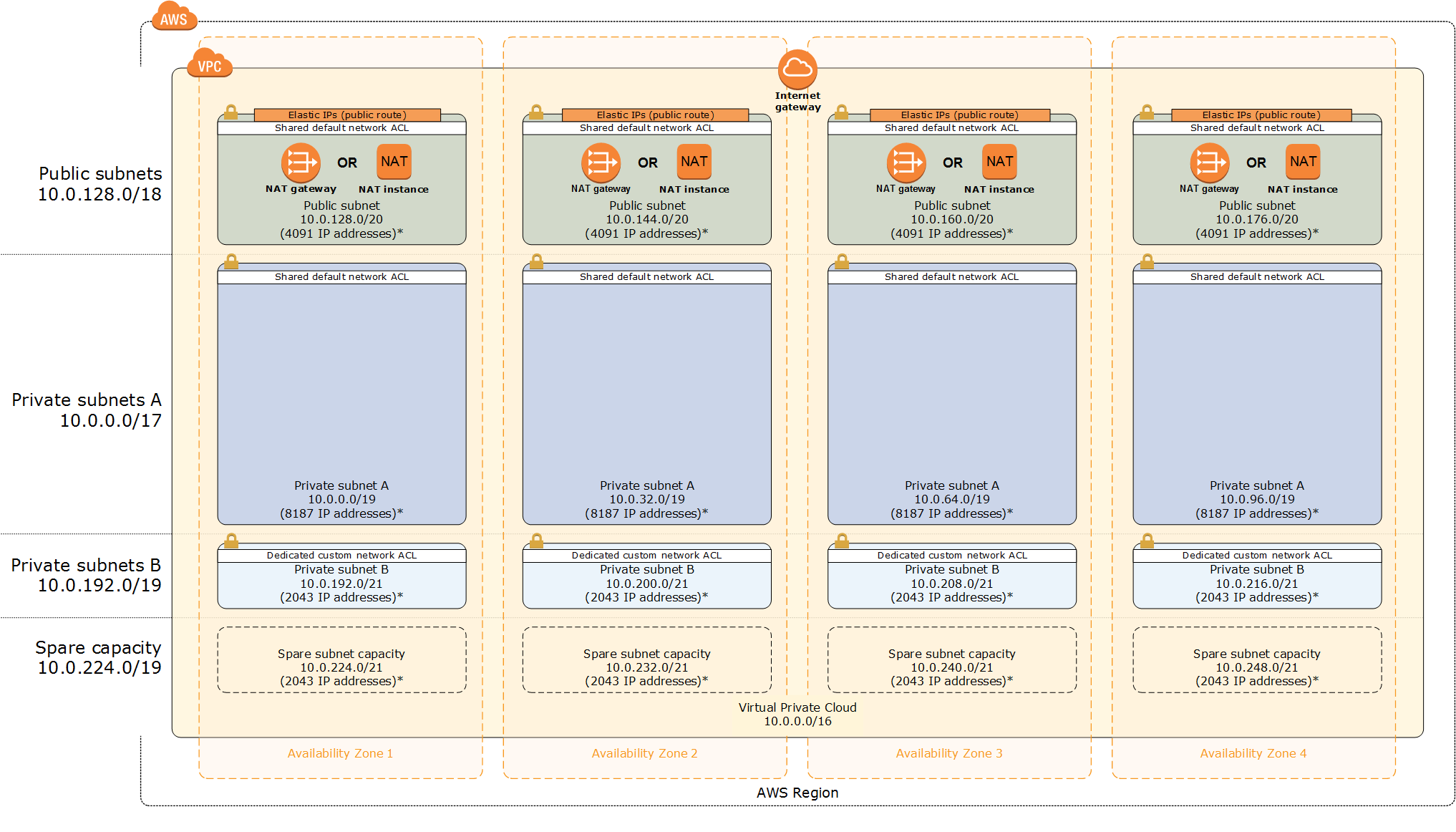 Architecture Building A Modular And Scalable Virtual Network Architecture With Amazon Vpc