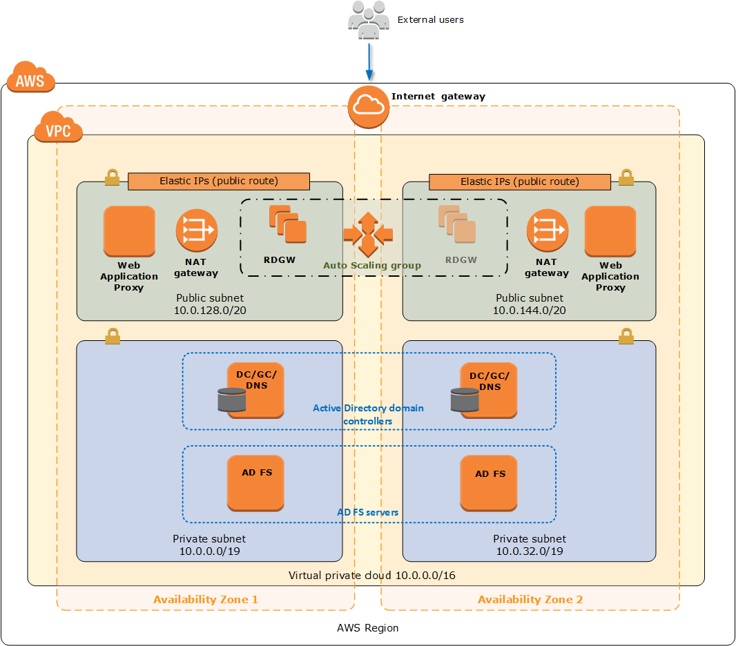 Architecture web application proxy and ad fs on aws for Architecture web
