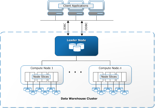 Data Warehouse System Architecture Amazon Redshift