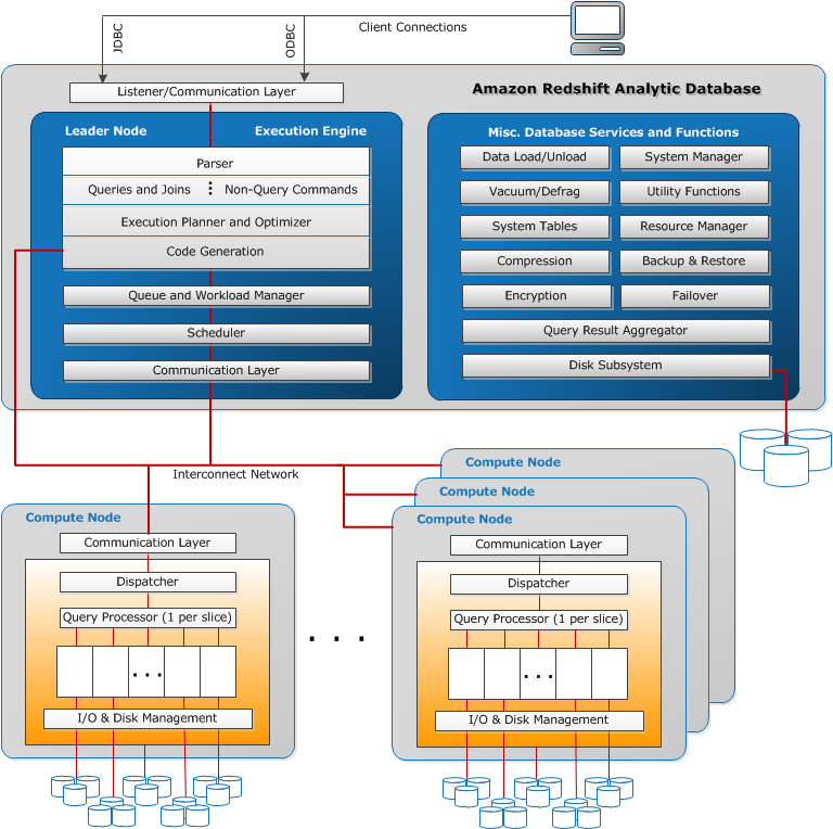 Internal Architecture and System Operation - Amazon Redshift