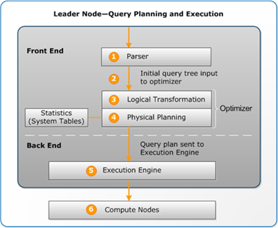 Query Planning and Execution Workflow - Amazon Redshift
