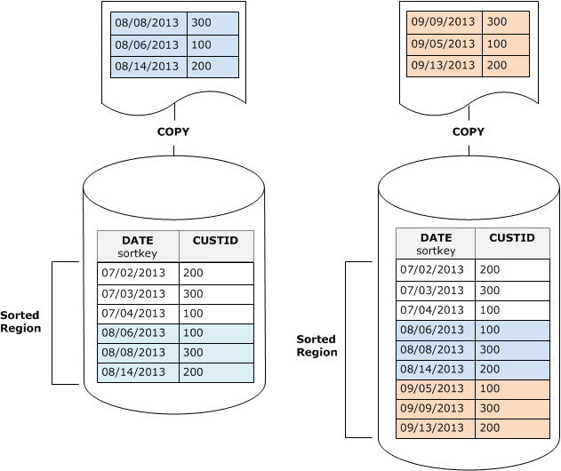 Loading Your Data in Sort Key Order - Amazon Redshift