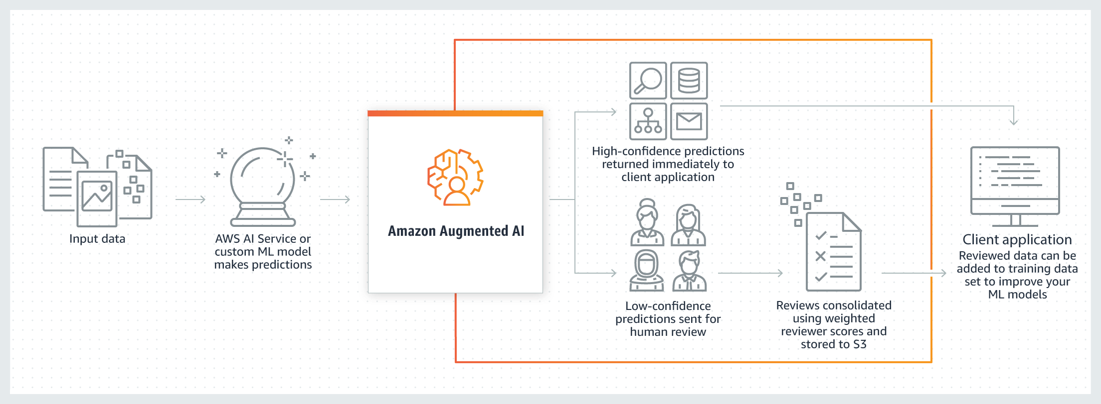 Using Amazon Augmented AI for Human Review - Amazon SageMaker