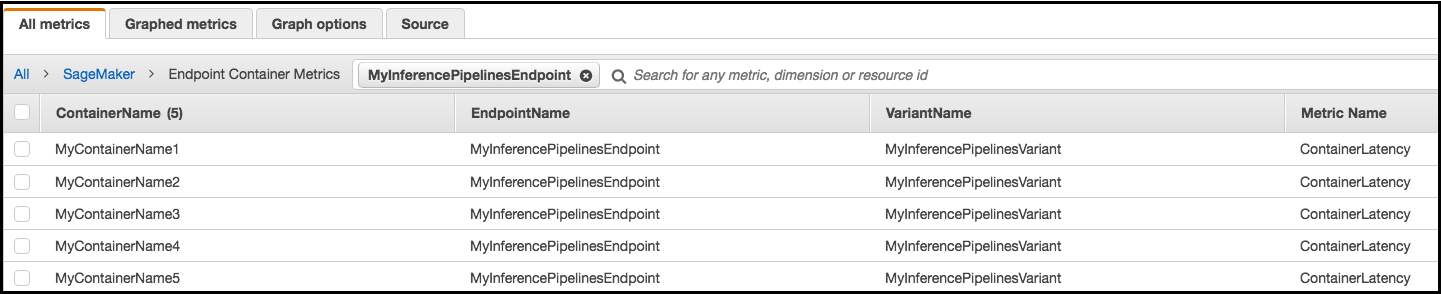 Inference Pipeline Logs and Metrics - Amazon SageMaker