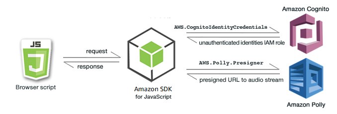 Getting Started in a Browser Script - AWS SDK for JavaScript