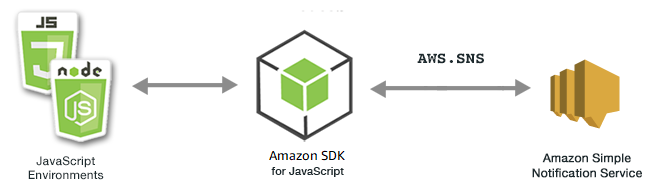 Amazon Simple Notification Service Examples - AWS SDK for JavaScript