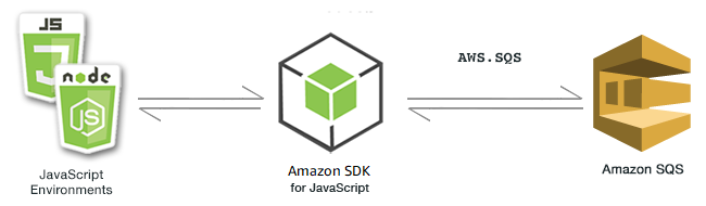 Setting up AWS SQS for Queuing and Consumption from NodeJS