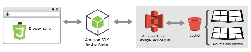 Uploading Photos to Amazon S3 from a Browser - AWS SDK for