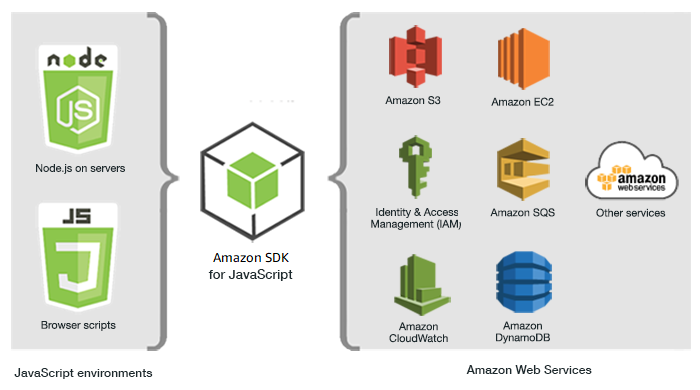 What Is the AWS SDK for JavaScript? - AWS SDK for JavaScript