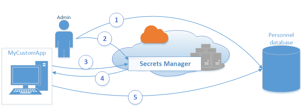 What Is AWS Secrets Manager? - AWS Secrets Manager