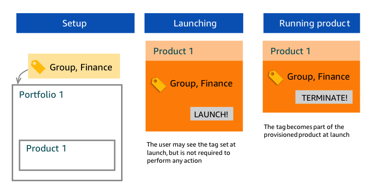 Launching a Product with TagOptions - AWS Service Catalog