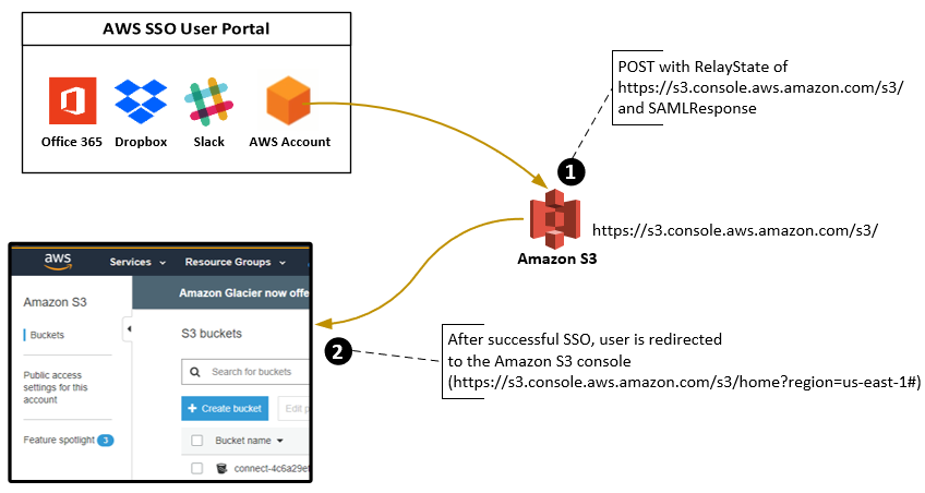 Set Relay State - AWS Single Sign-On
