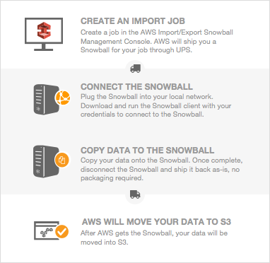 How Aws Snowball Works With The Standard Snowball Device Aws Snowball