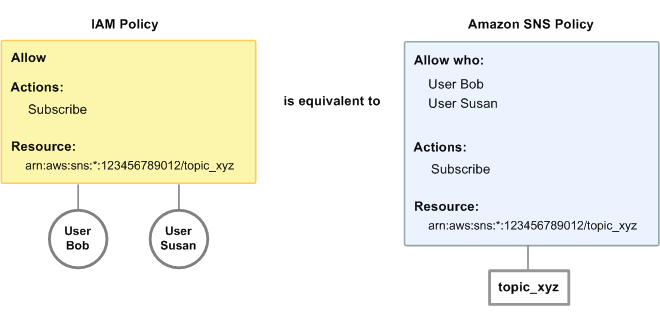 Controlling User Access to Your AWS Account - Amazon Simple