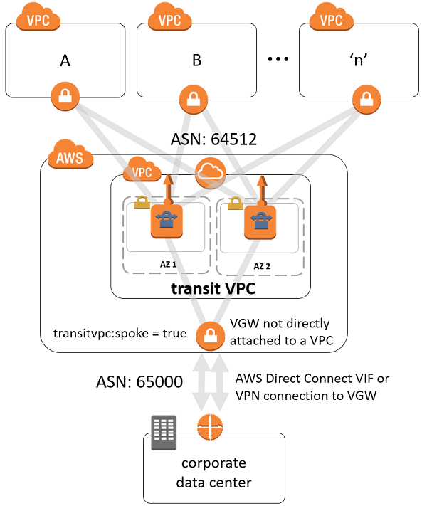 Aws Direct Connect Gateway: Appendix D: Integration With AWS Direct Connect