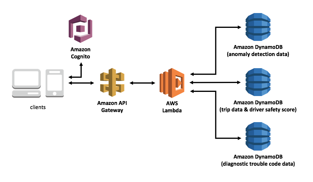Architecture Overview - AWS Connected Vehicle Solution
