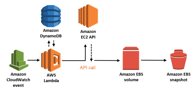 Image result for What is Snapshot scheduling with ec2