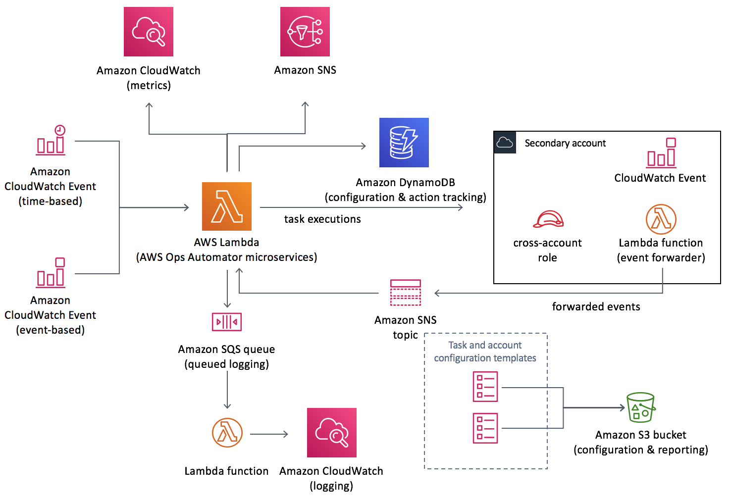 AWS Ops Automator solution architectural overview