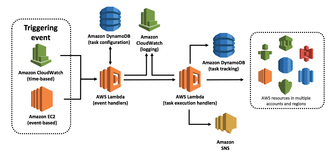 AWS Ops Automator solution process overview