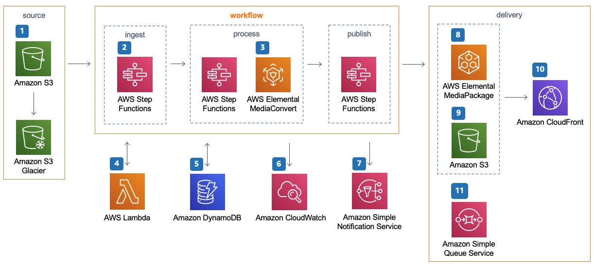 Architecture Overview Video On Demand On Aws