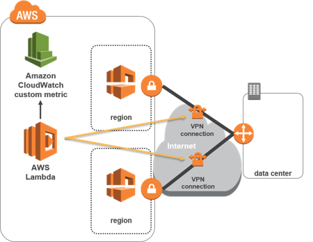 Overview - VPN Monitor on AWS