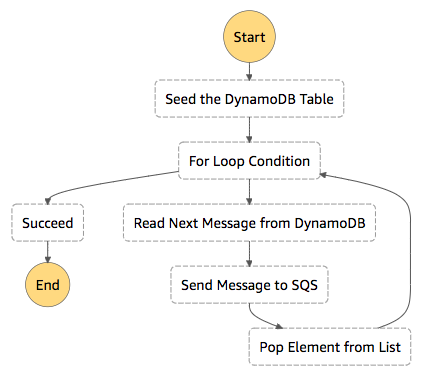 Transfer Data Records (Lambda, DynamoDB, Amazon SQS) - AWS