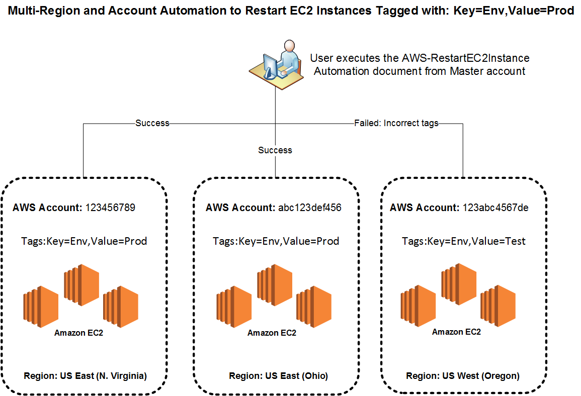 Running Automation Workflows in Multiple AWS Regions and Accounts