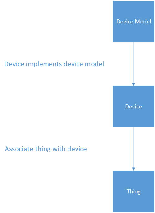 MQTT Device Modeling 101 - AWS IoT Things Graph