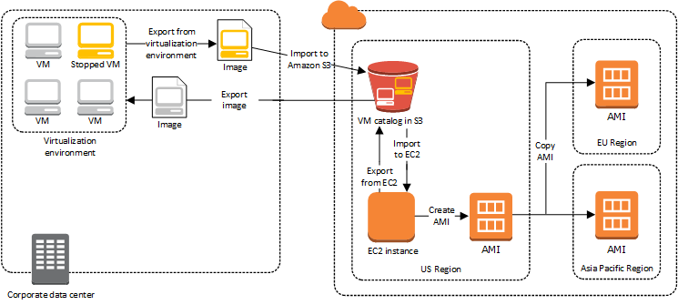 http://docs.aws.amazon.com/vm-import/latest/userguide/images/vmimport-export-architecture-ami-copy.png