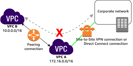 Unsupported VPC Peering Configurations - Amazon Virtual