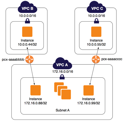 Configurations with Specific Routes - Amazon Virtual