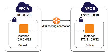 A VPC peering connection