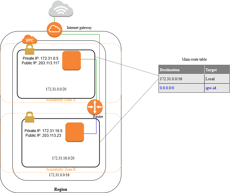 Aws Vpn: Default VPC And Default Subnets