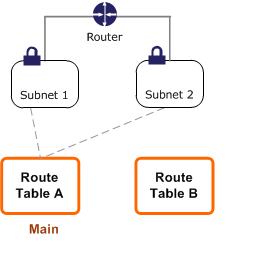 Route tables amazon virtual private cloud replace main table start keyboard keysfo Image collections