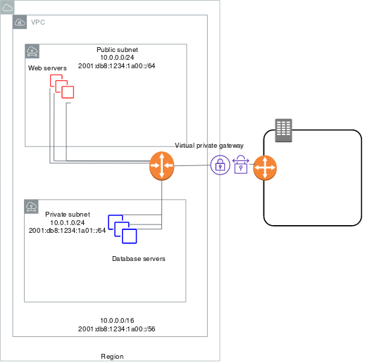 Scenario 3: VPC with Public and Private Subnets and AWS Site-to-Site