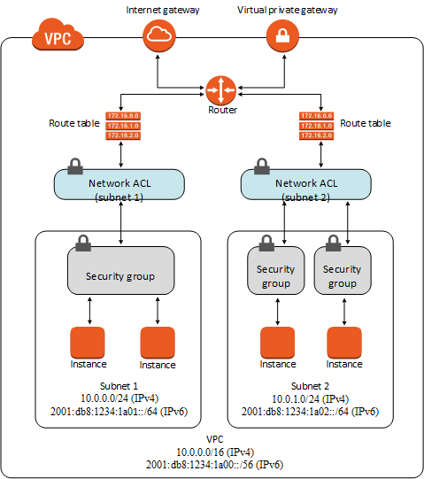 Virtual Private Cloud networking with security groups, subnets, network ACL, routing table, VPG, and internet gateway.