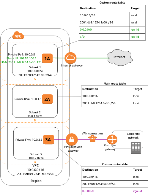 VPCs and Subnets - Amazon Virtual Private Cloud