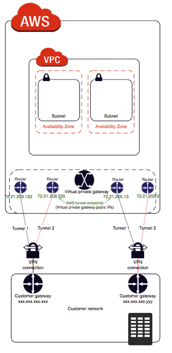 Using Redundant Site-to-Site VPN Connections to Provide Failover