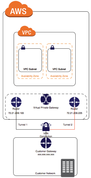 Multiple VPN Tunnels diagram - How To Test Site To Site Vpn