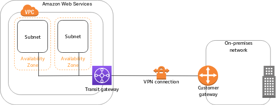 Site-to-Site VPN Single and Multiple Connection Examples - AWS Site