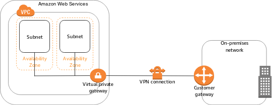 vpn basic diagram - Connect To Aws Vpn From Windows