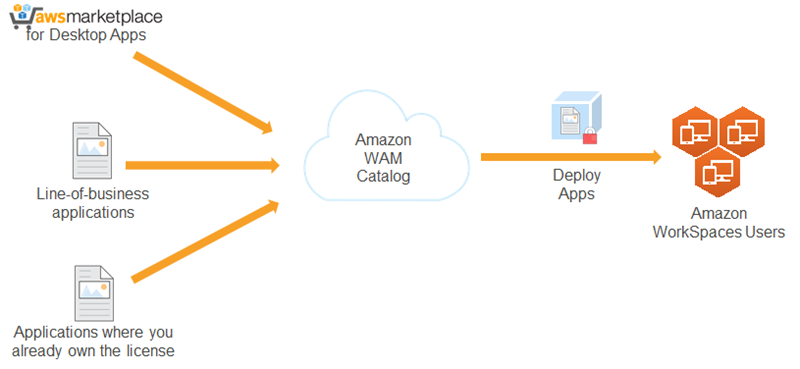 What Is Amazon Workspaces Application Manager Amazon Workspaces