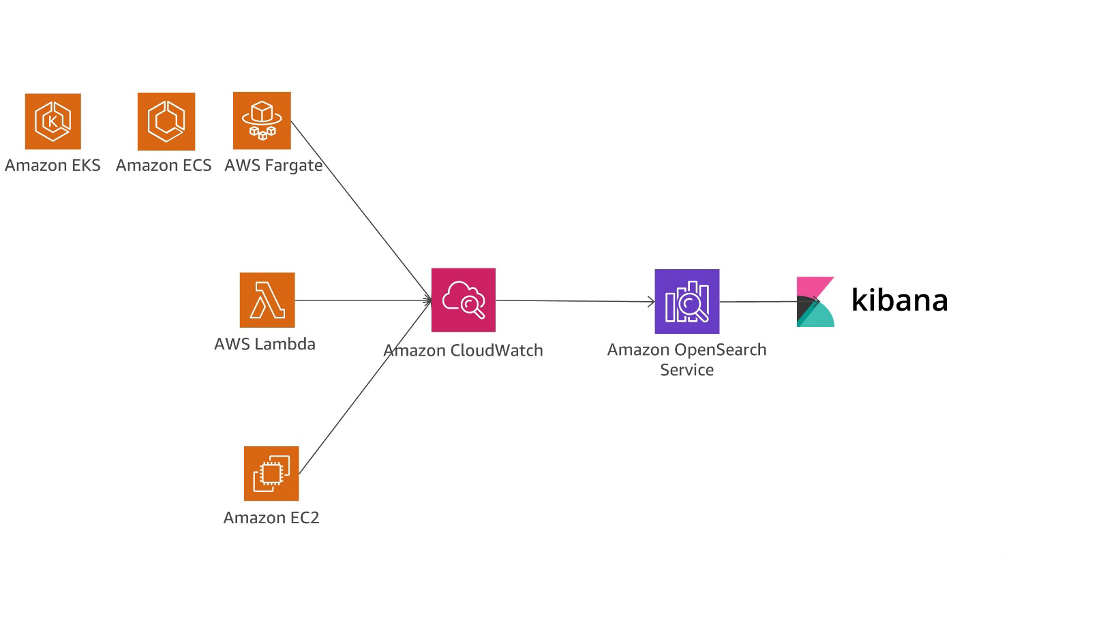 Distributed Monitoring - Microservices on AWS
