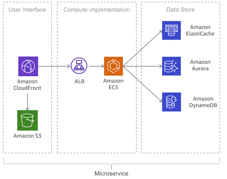 Simple Microservices Architecture on AWS - Microservices on AWS